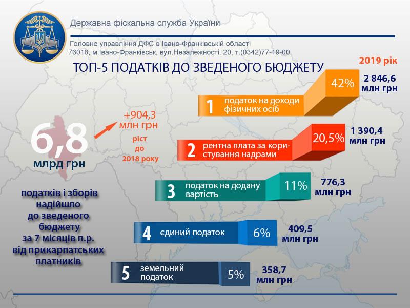 Від платників податків Івано-Франківщини до зведеного бюджету надійшло 6,8 мільярда гривень
