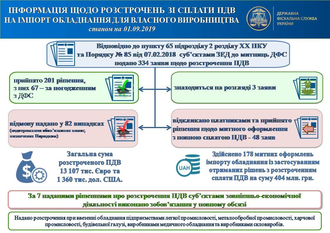 ДФС надано розстрочення ПДВ при ввезенні обладнання на загальну суму 13,1 млн євро та 1,4 млн дол. США