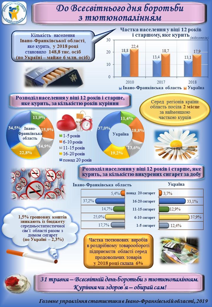 Завтра - Всесвітній день боротьби з тютюнопалінням