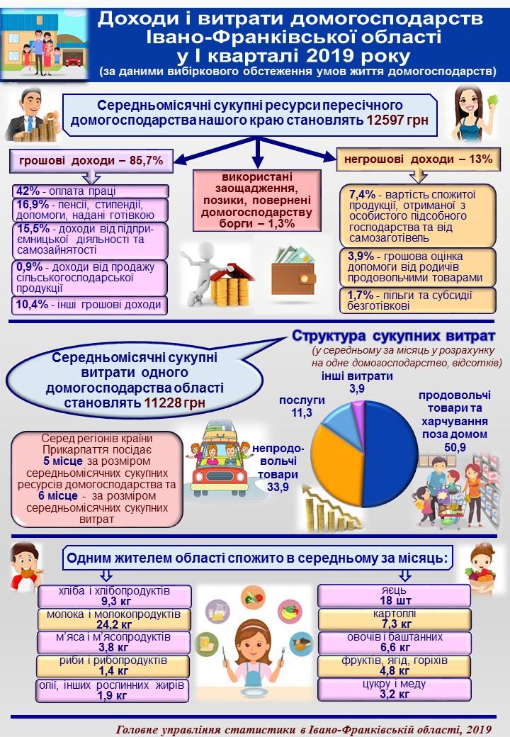 Доходи і витрати домогосподарств Івано-Франківської області
